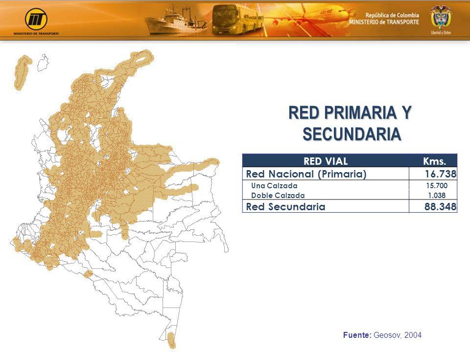Fuente: Geosov, 2004 RED PRIMARIA, SECUNDARIA Y TERCIARIA RED VIAL Kms.