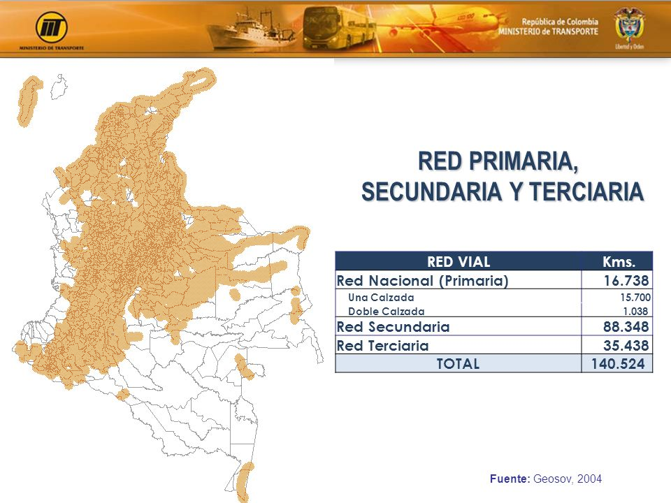 Fuente: Geosov, 2004 RED PRIMARIA, SECUNDARIA Y TERCIARIA RED VIAL Kms. Red Nacional (Primaria) 16.738 Una Calzada 15.700 Doble Calzada 1.038 Red Secu