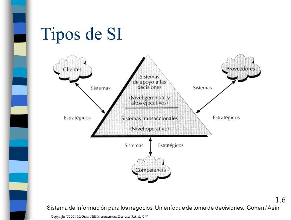 Tipos de SI 1.6 Sistema de Información para los negocios. Un enfoque de toma de decisiones. Cohen / Asín Copyright ©2001 McGraw-Hill Interamericana Ed