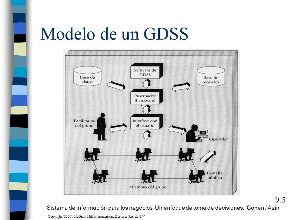 Modelo de un GDSS 9.5 Sistema de Información para los negocios. Un enfoque de toma de decisiones. Cohen / Asín Copyright ©2001 McGraw-Hill Interameric