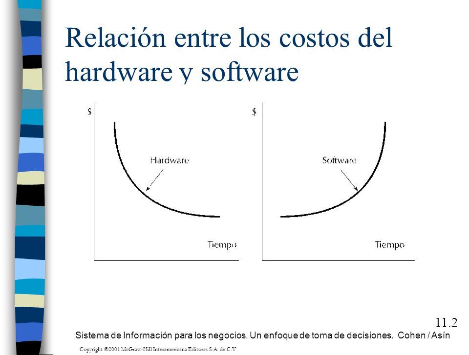 Relación entre los costos del hardware y software 11.2 Sistema de Información para los negocios. Un enfoque de toma de decisiones. Cohen / Asín Copyri