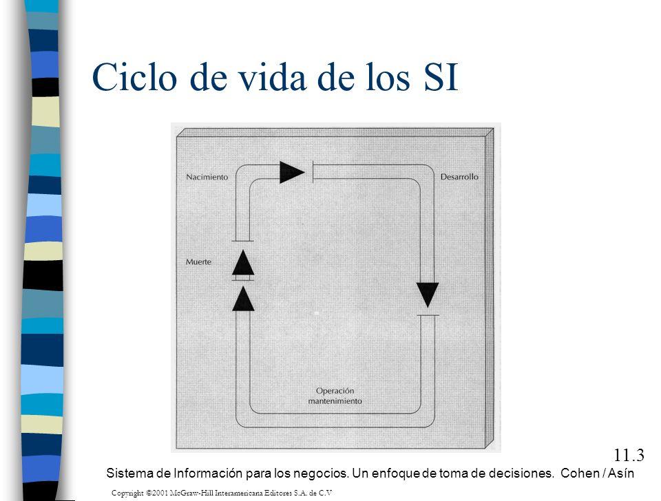 Ciclo de vida de los SI 11.3 Sistema de Información para los negocios. Un enfoque de toma de decisiones. Cohen / Asín Copyright ©2001 McGraw-Hill Inte