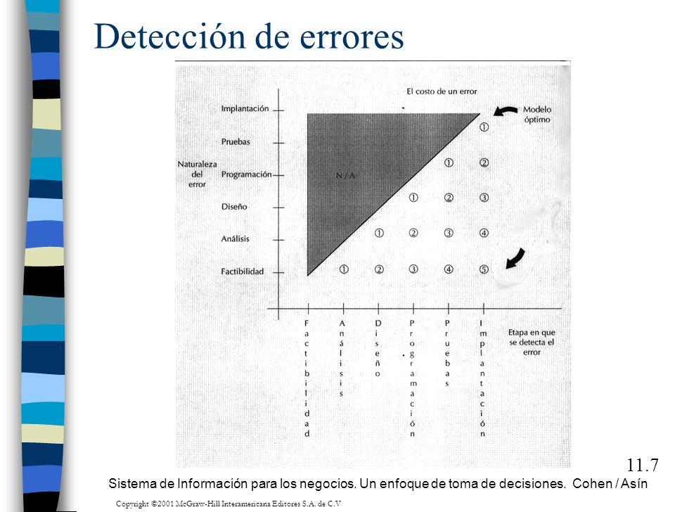 Detección de errores 11.7 Sistema de Información para los negocios. Un enfoque de toma de decisiones. Cohen / Asín Copyright ©2001 McGraw-Hill Interam