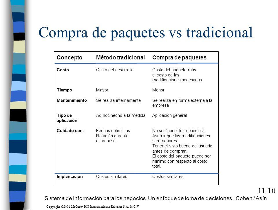 Compra de paquetes vs tradicional 11.10 Sistema de Información para los negocios. Un enfoque de toma de decisiones. Cohen / Asín Concepto Costo Tiempo