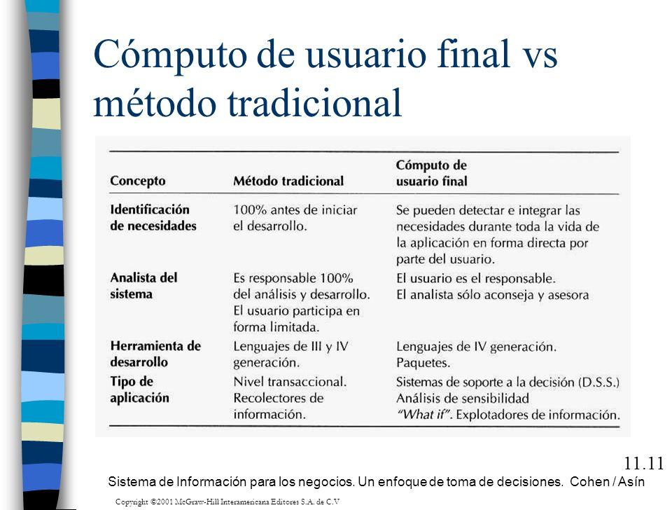 Cómputo de usuario final vs método tradicional 11.11 Sistema de Información para los negocios. Un enfoque de toma de decisiones. Cohen / Asín Copyrigh