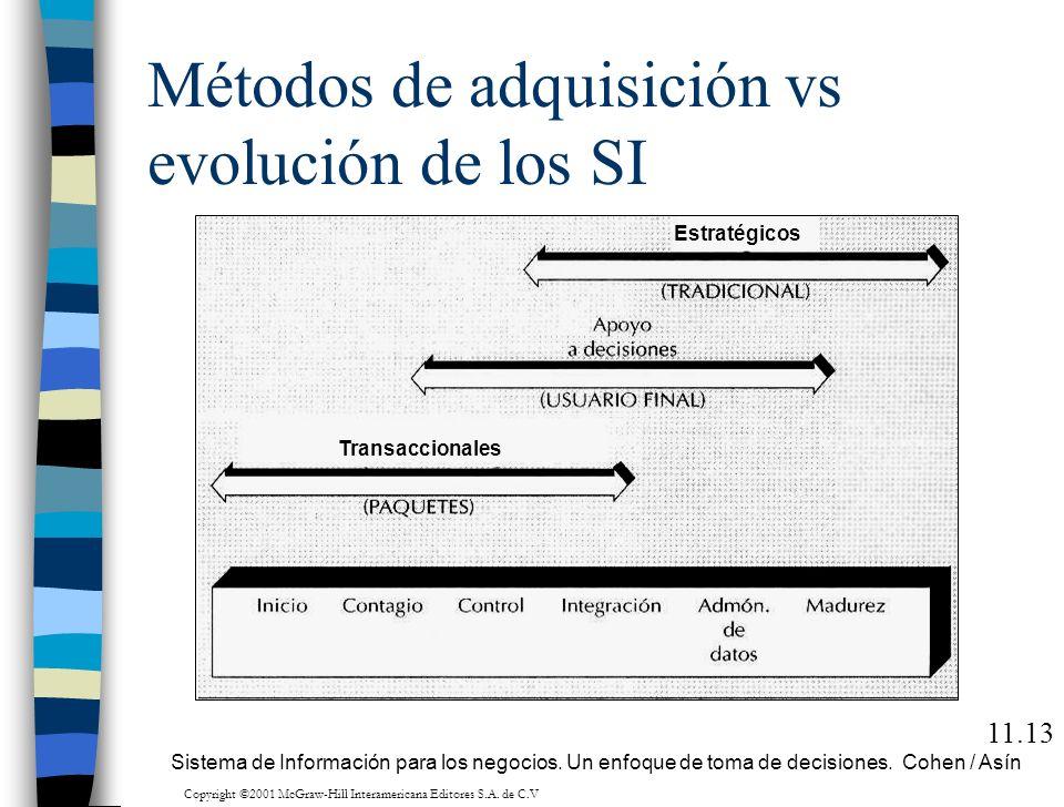 Métodos de adquisición vs evolución de los SI 11.13 Estratégicos Transaccionales Sistema de Información para los negocios. Un enfoque de toma de decis