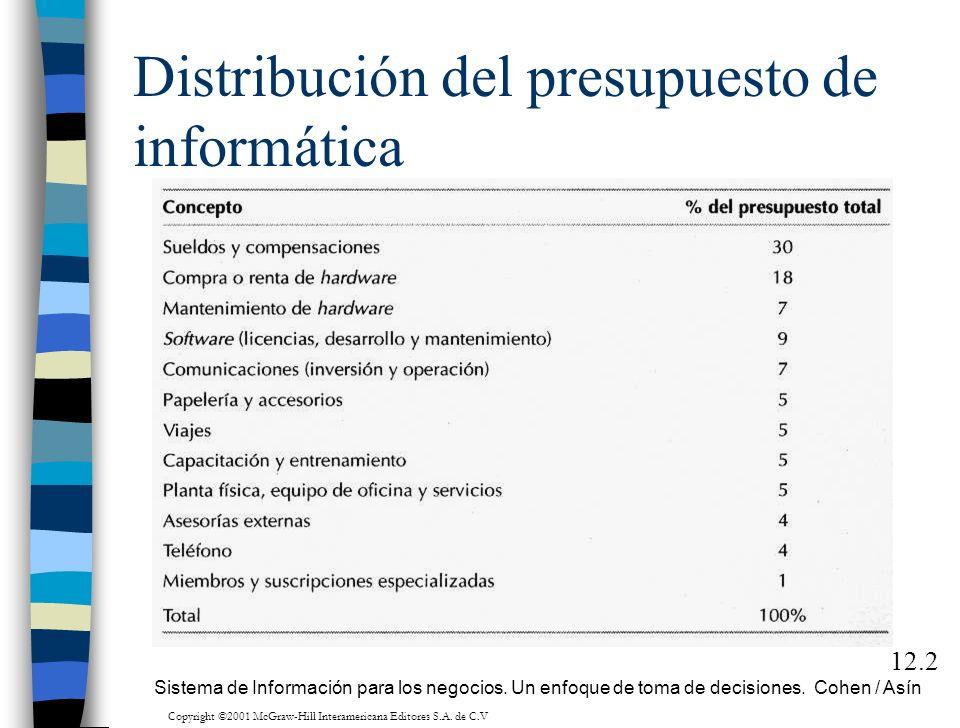 Distribución del presupuesto de informática 12.2 Sistema de Información para los negocios. Un enfoque de toma de decisiones. Cohen / Asín Copyright ©2