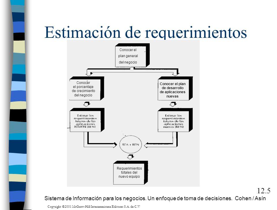 Estimación de requerimientos 12.5 Conocer el plan general del negocio Conocer el porcentaje de crecimiento del negocio Conocer el plan de desarrollo d