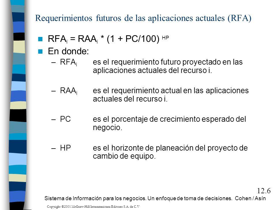 Requerimientos futuros de las aplicaciones actuales (RFA) RFA i = RAA i * (1 + PC/100) HP En donde: –RFA i es el requerimiento futuro proyectado en la