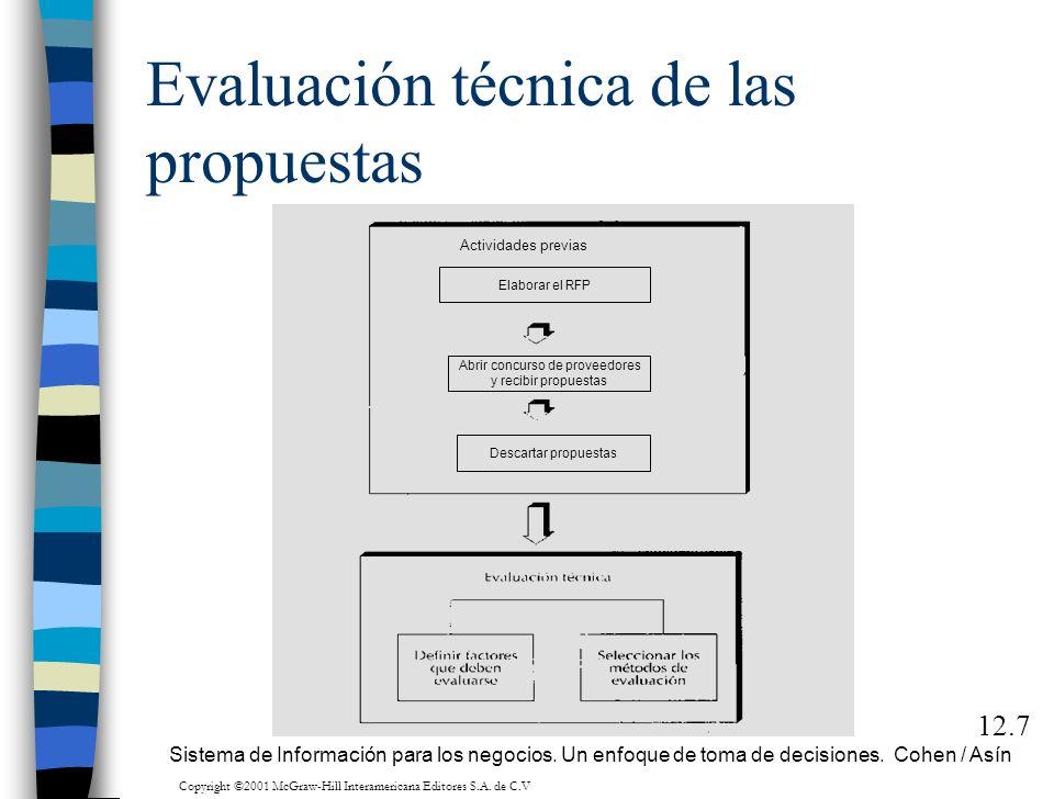 Evaluación técnica de las propuestas 12.7 Elaborar el RFP Abrir concurso de proveedores y recibir propuestas Descartar propuestas Actividades previas