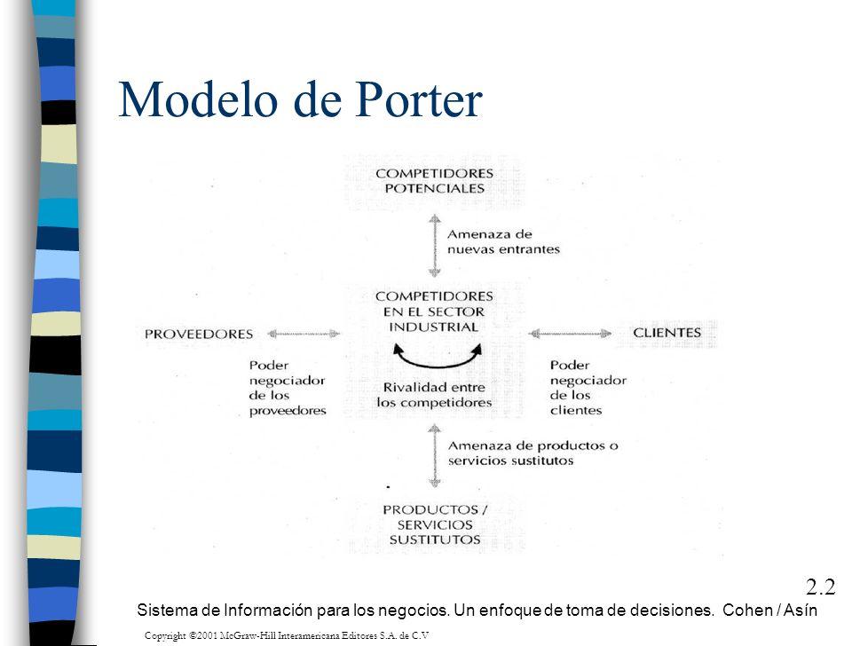 Modelo de Porter 2.2 Sistema de Información para los negocios. Un enfoque de toma de decisiones. Cohen / Asín Copyright ©2001 McGraw-Hill Interamerica
