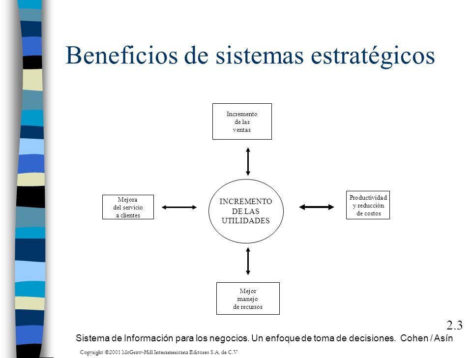 Beneficios de sistemas estratégicos 2.3 Incremento de las ventas Mejora del servicio a clientes Productividad y reducción de costos INCREMENTO DE LAS