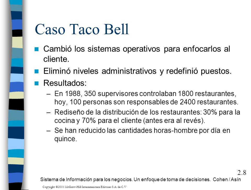 Caso Taco Bell Cambió los sistemas operativos para enfocarlos al cliente. Eliminó niveles administrativos y redefinió puestos. Resultados: –En 1988, 3