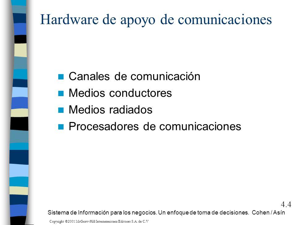 Hardware de apoyo de comunicaciones Canales de comunicación Medios conductores Medios radiados Procesadores de comunicaciones 4.4 Sistema de Informaci