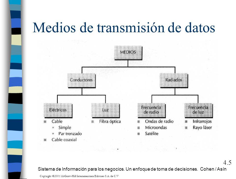 Medios de transmisión de datos 4.5 Sistema de Información para los negocios. Un enfoque de toma de decisiones. Cohen / Asín Copyright ©2001 McGraw-Hil