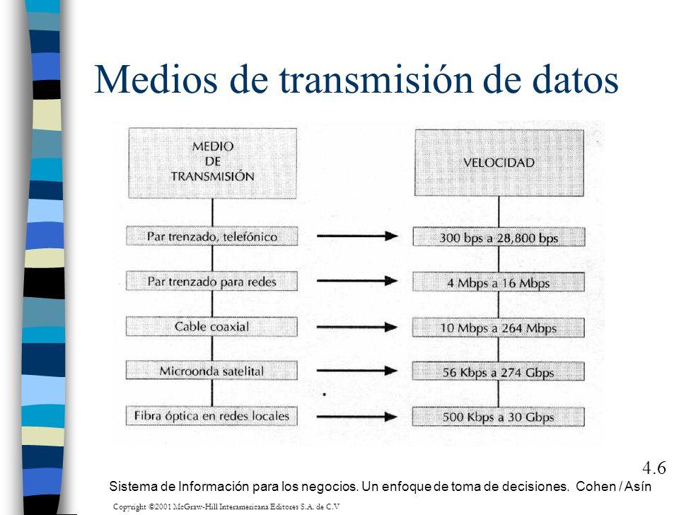 Medios de transmisión de datos 4.6 Sistema de Información para los negocios. Un enfoque de toma de decisiones. Cohen / Asín Copyright ©2001 McGraw-Hil