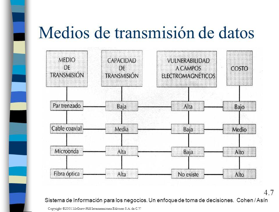 Medios de transmisión de datos 4.7 Sistema de Información para los negocios. Un enfoque de toma de decisiones. Cohen / Asín Copyright ©2001 McGraw-Hil