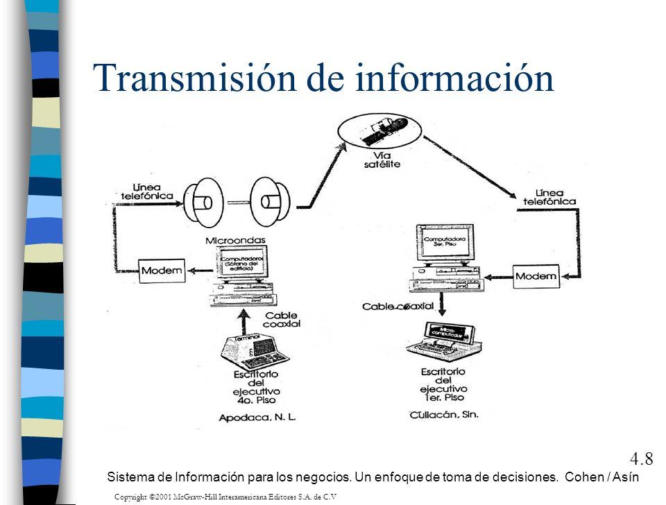 Transmisión de información 4.8 Sistema de Información para los negocios. Un enfoque de toma de decisiones. Cohen / Asín l Copyright ©2001 McGraw-Hill