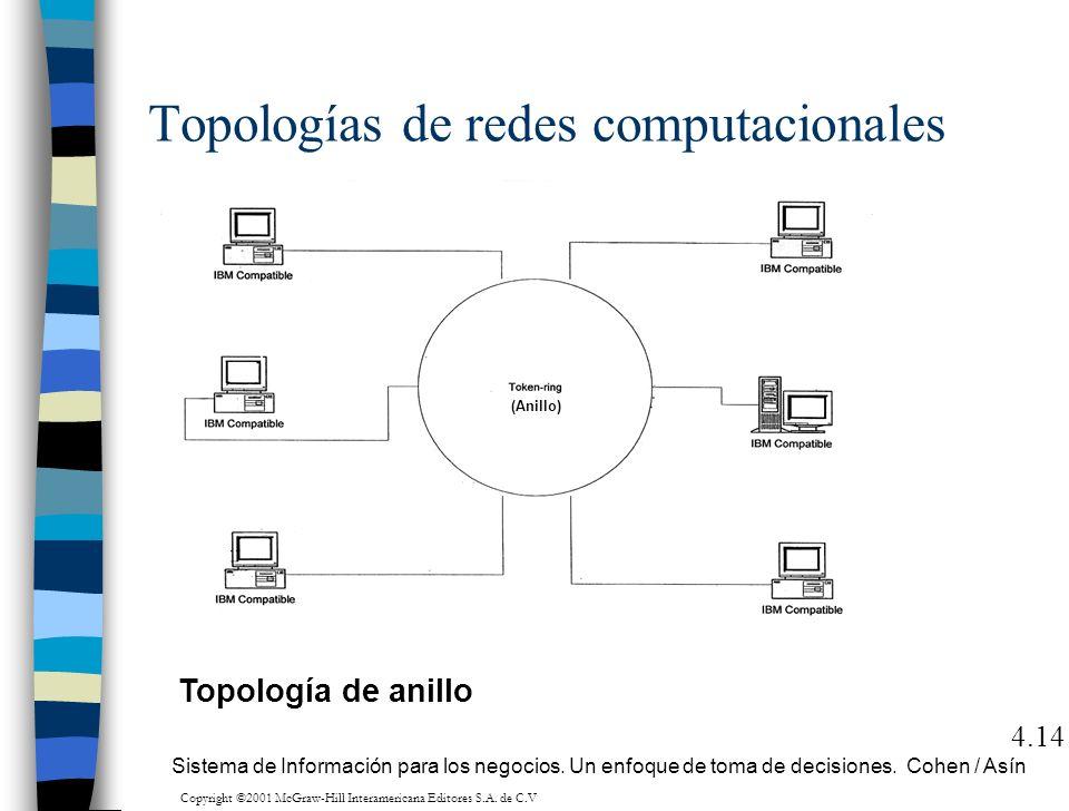 Topologías de redes computacionales 4.14 Topología de anillo Sistema de Información para los negocios. Un enfoque de toma de decisiones. Cohen / Asín