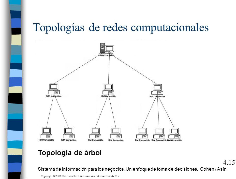 Topologías de redes computacionales 4.15 Topología de árbol Sistema de Información para los negocios. Un enfoque de toma de decisiones. Cohen / Asín C