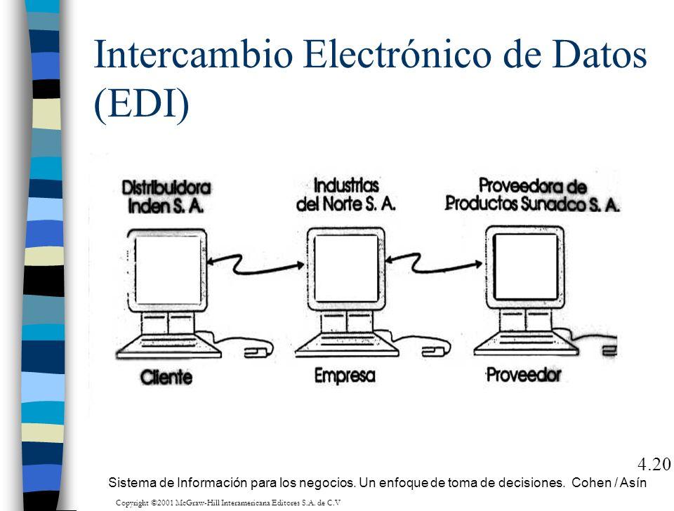 Intercambio Electrónico de Datos (EDI) 4.20 Sistema de Información para los negocios. Un enfoque de toma de decisiones. Cohen / Asín Copyright ©2001 M