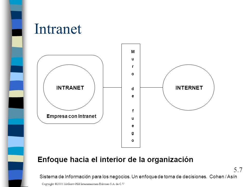 Intranet 5.7 MurodefuegoMurodefuego INTERNETINTRANET Empresa con Intranet Sistema de Información para los negocios. Un enfoque de toma de decisiones.