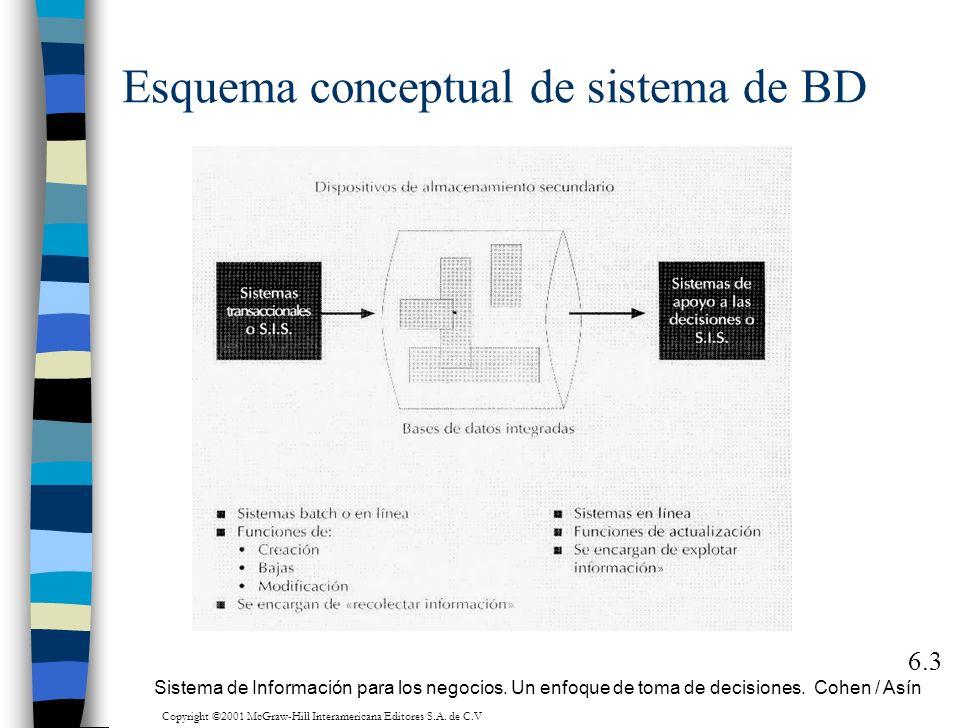 Esquema conceptual de sistema de BD 6.3 Sistema de Información para los negocios. Un enfoque de toma de decisiones. Cohen / Asín Copyright ©2001 McGra