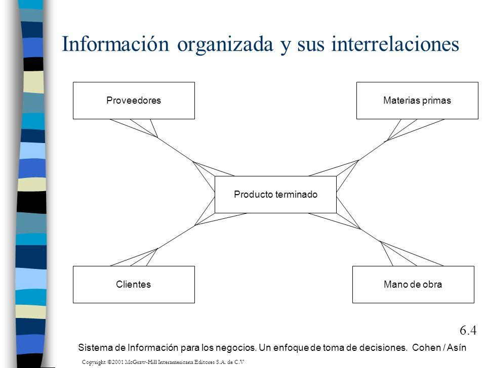 6.4 Proveedores Clientes Producto terminado Materias primas Mano de obra Sistema de Información para los negocios. Un enfoque de toma de decisiones. C