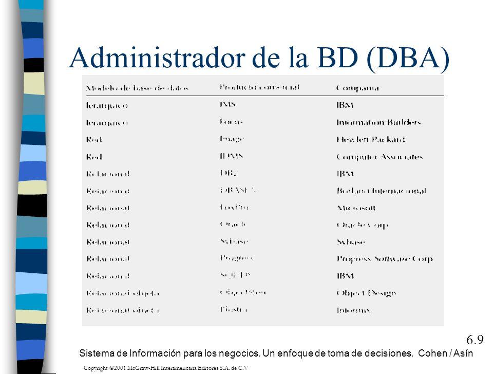 Administrador de la BD (DBA) 6.9 Sistema de Información para los negocios. Un enfoque de toma de decisiones. Cohen / Asín Copyright ©2001 McGraw-Hill