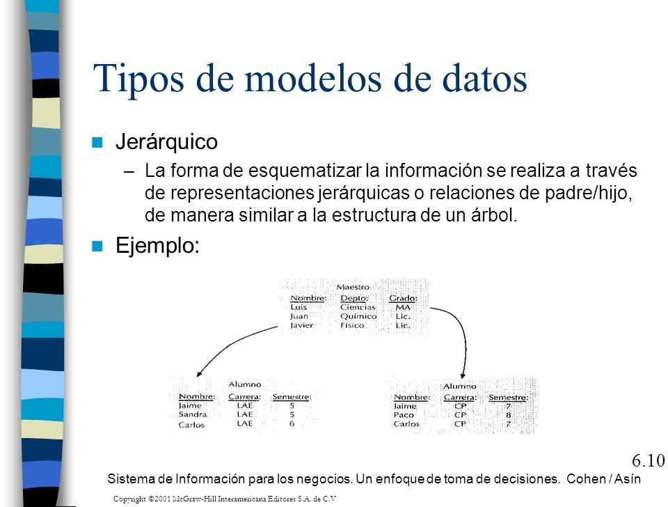 Tipos de modelos de datos Jerárquico –La forma de esquematizar la información se realiza a través de representaciones jerárquicas o relaciones de padr