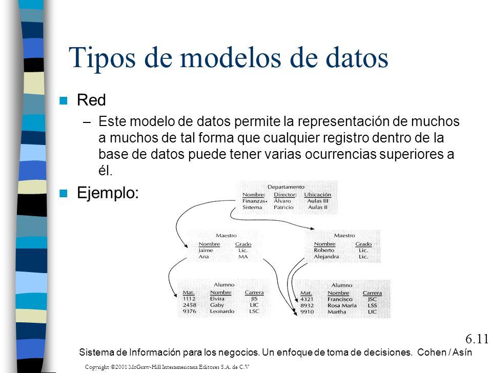 Tipos de modelos de datos Red –Este modelo de datos permite la representación de muchos a muchos de tal forma que cualquier registro dentro de la base