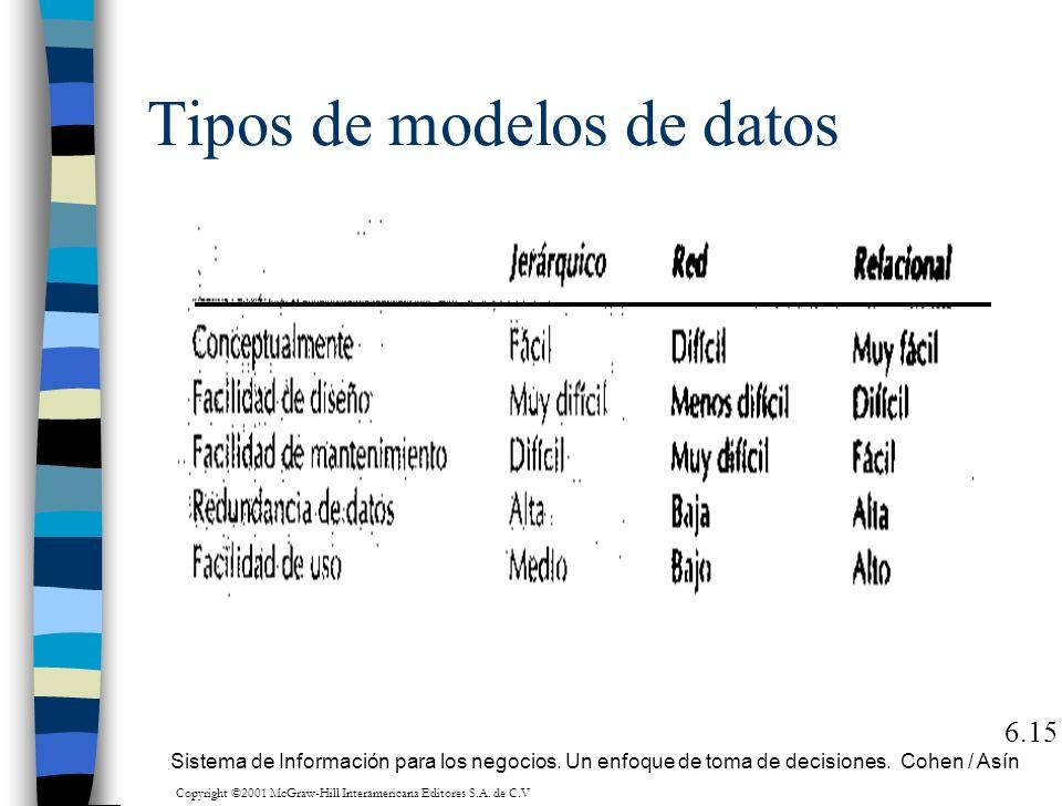 Tipos de modelos de datos 6.15 Sistema de Información para los negocios. Un enfoque de toma de decisiones. Cohen / Asín Copyright ©2001 McGraw-Hill In