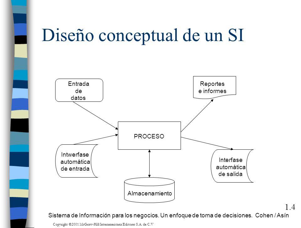 Diseño conceptual de un SI 1.4 Entrada de datos Intwerfase automática de entrada PROCESO Almacenamiento Reportes e informes Interfase automática de sa