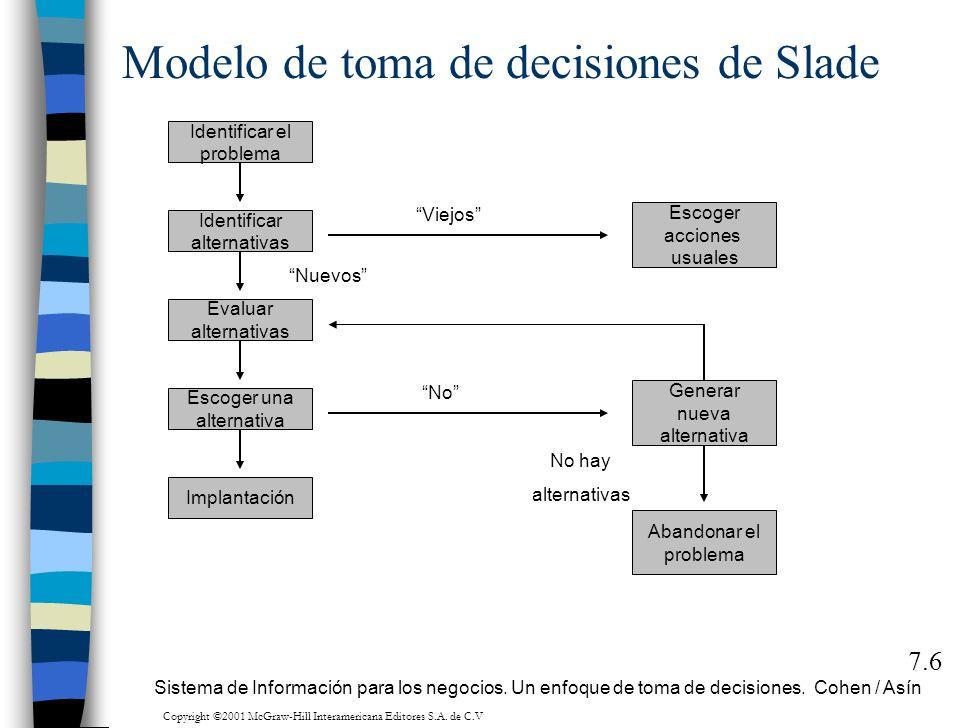 Modelo de toma de decisiones de Slade 7.6 Implantación Identificar alternativas Evaluar alternativas Escoger una alternativa Identificar el problema N