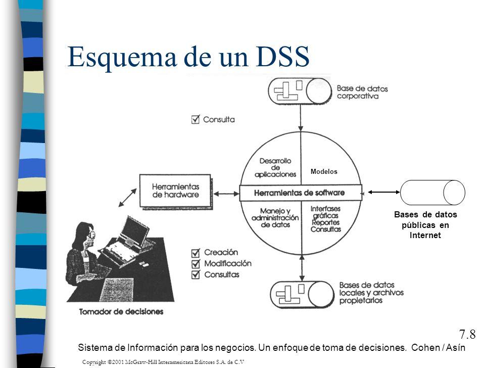 Esquema de un DSS 7.8 Bases de datos públicas en Internet Sistema de Información para los negocios. Un enfoque de toma de decisiones. Cohen / Asín Mod