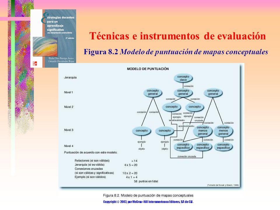 Copyright © 2002, por McGraw-Hill Interamericana Editores, S.A de C.V. Técnicas e instrumentos de evaluación Figura 8.2 Modelo de puntuación de mapas