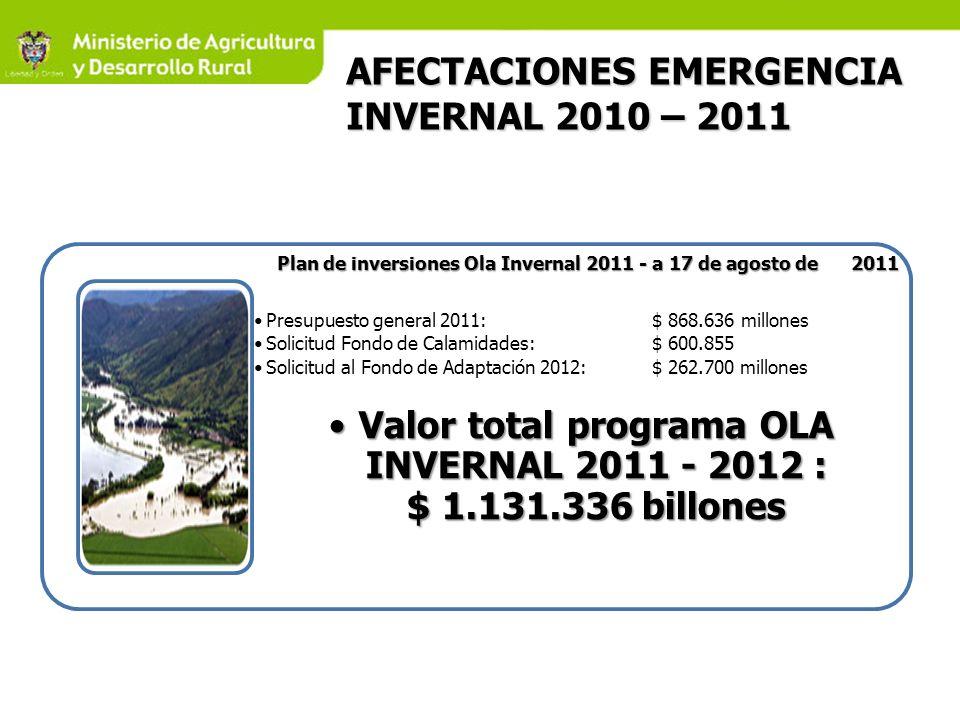AFECTACIONES EMERGENCIA INVERNAL 2010 – 2011 Distritos de Riego y Recuperación de la actividad Pesquera y Acuícola Incoder: $ 143.111 Reconstruccion de la capacidad productiva ICA: $ 69.450 Corpoica: $ 21.080 Financiación PADA: $ 128.000 LEC tasa subsidiada: $ 74.200 ICR: $ 111.2000 FAG: $343.957 Seguro agropecuario: $ 34.000 Otros programas Suplementación de bovinos: $ 5.151 Asistegan: $ 10.000 VIS Rural: $ 169.000 Otros: $103.344