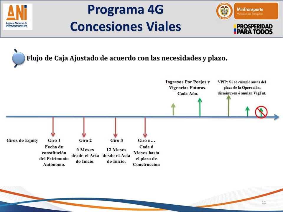 Programa 4G Concesiones Viales 11 Flujo de Caja Ajustado de acuerdo con las necesidades y plazo.
