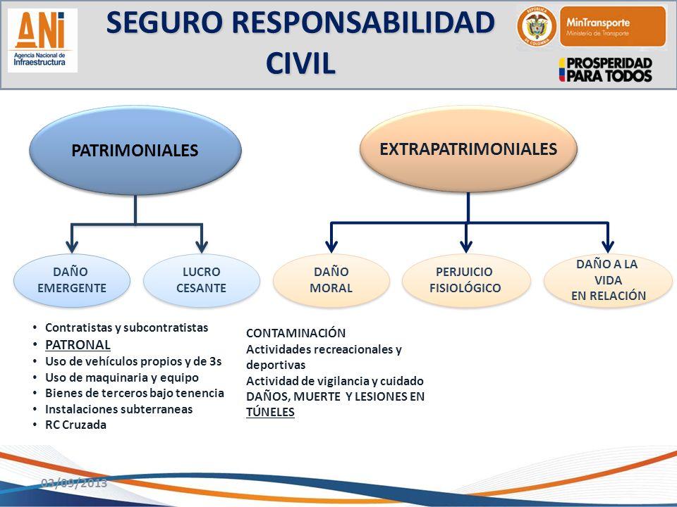 SEGURO RESPONSABILIDAD CIVIL 03/09/2013 Contratistas y subcontratistas PATRONAL Uso de vehículos propios y de 3s Uso de maquinaria y equipo Bienes de
