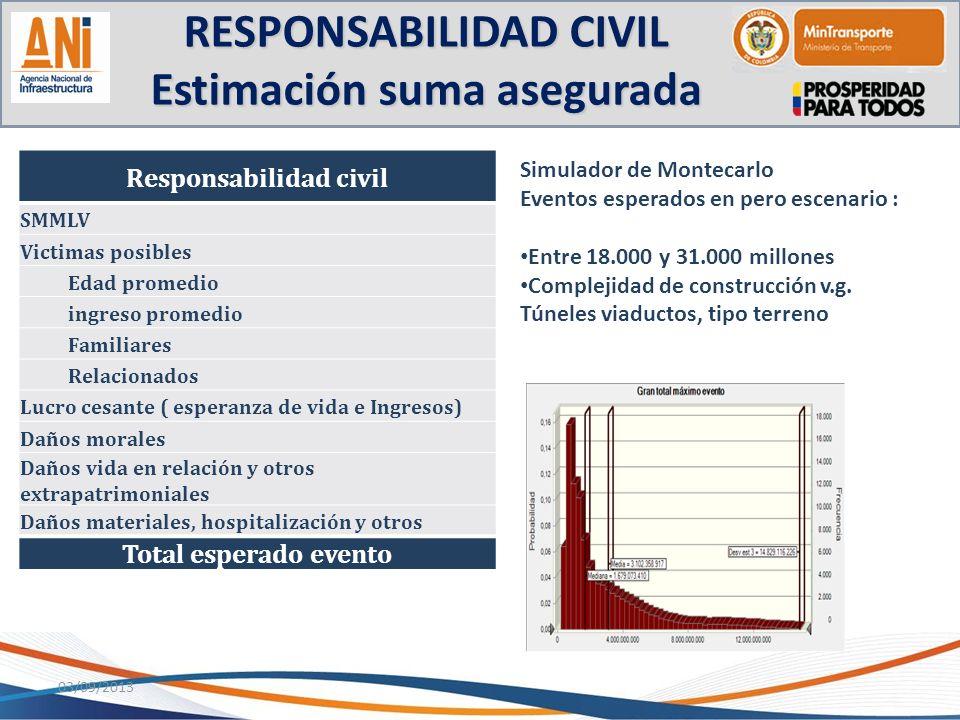 RESPONSABILIDAD CIVIL Estimación suma asegurada 03/09/2013 Responsabilidad civil SMMLV Victimas posibles Edad promedio ingreso promedio Familiares Rel