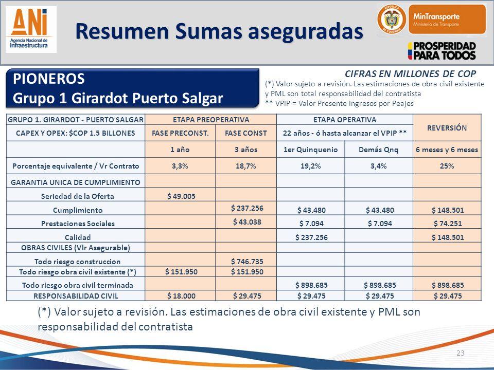 Resumen Sumas aseguradas 23 PIONEROS Grupo 1 Girardot Puerto Salgar PIONEROS Grupo 1 Girardot Puerto Salgar GRUPO 1. GIRARDOT - PUERTO SALGARETAPA PRE