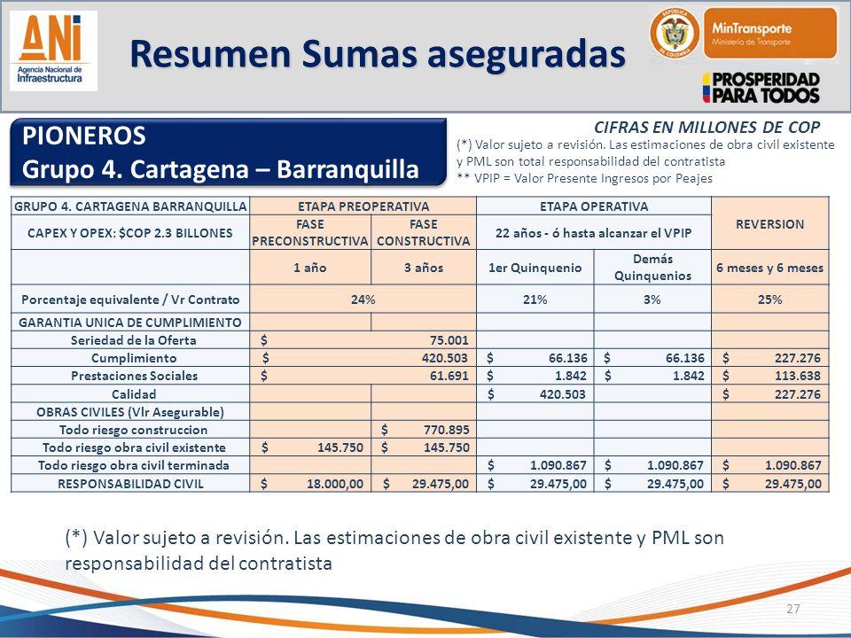Resumen Sumas aseguradas 27 PIONEROS Grupo 4. Cartagena – Barranquilla PIONEROS Grupo 4. Cartagena – Barranquilla CIFRAS EN MILLONES DE COP (*) Valor