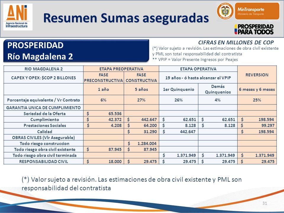 Resumen Sumas aseguradas 31 PROSPERIDAD Río Magdalena 2 PROSPERIDAD Río Magdalena 2 CIFRAS EN MILLONES DE COP (*) Valor sujeto a revisión. Las estimac