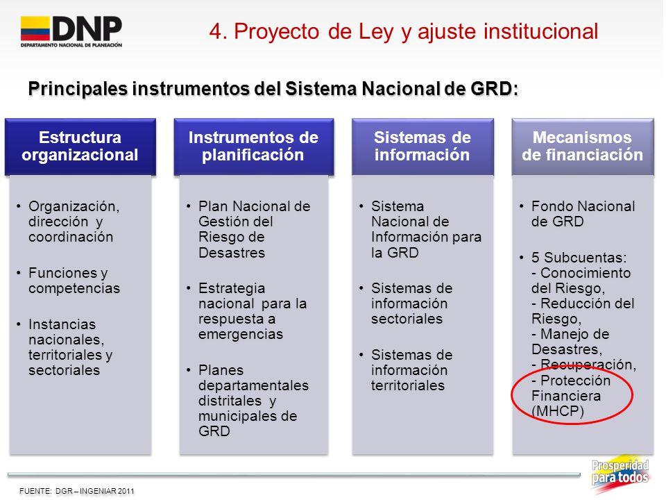 4. Proyecto de Ley y ajuste institucional Estructura organizacional Organización, dirección y coordinación Funciones y competencias Instancias naciona