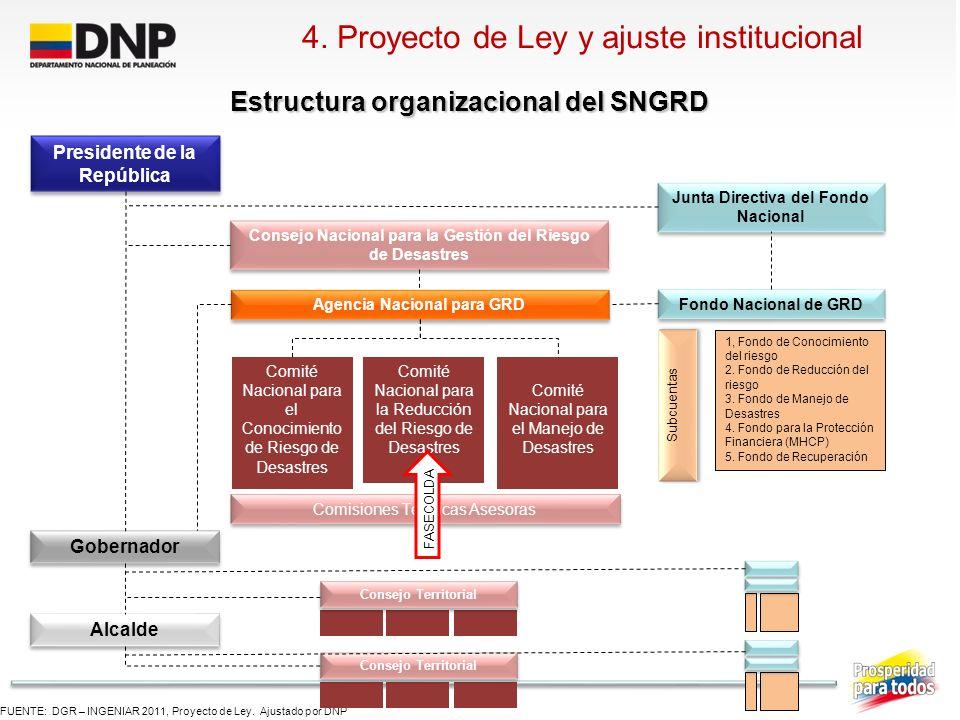 4. Proyecto de Ley y ajuste institucional Estructura organizacional del SNGRD FUENTE: DGR – INGENIAR 2011, Proyecto de Ley. Ajustado por DNP President
