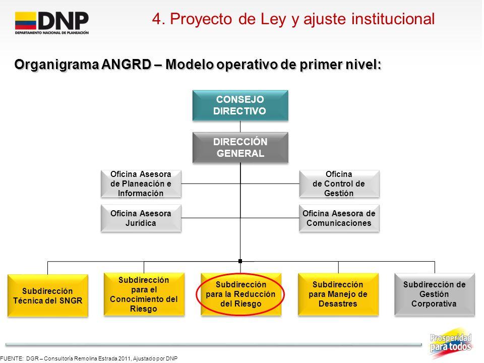 4. Proyecto de Ley y ajuste institucional FUENTE: DGR – Consultoría Remolina Estrada 2011, Ajustado por DNP Oficina de Control de Gestión Oficina de C