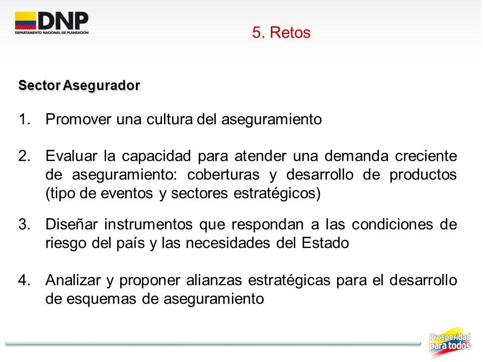 Sector Asegurador 1.Promover una cultura del aseguramiento 2.Evaluar la capacidad para atender una demanda creciente de aseguramiento: coberturas y de