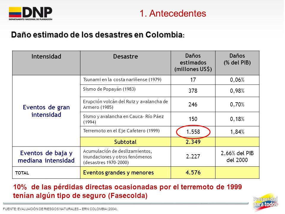 FUENTE: BID – CEPAL (2011) Pérdidas económicas estimadas de los efectos del Fenómeno de La Niña 2010-2011: $ 8,6 billones corte a febrero de 2011 1.