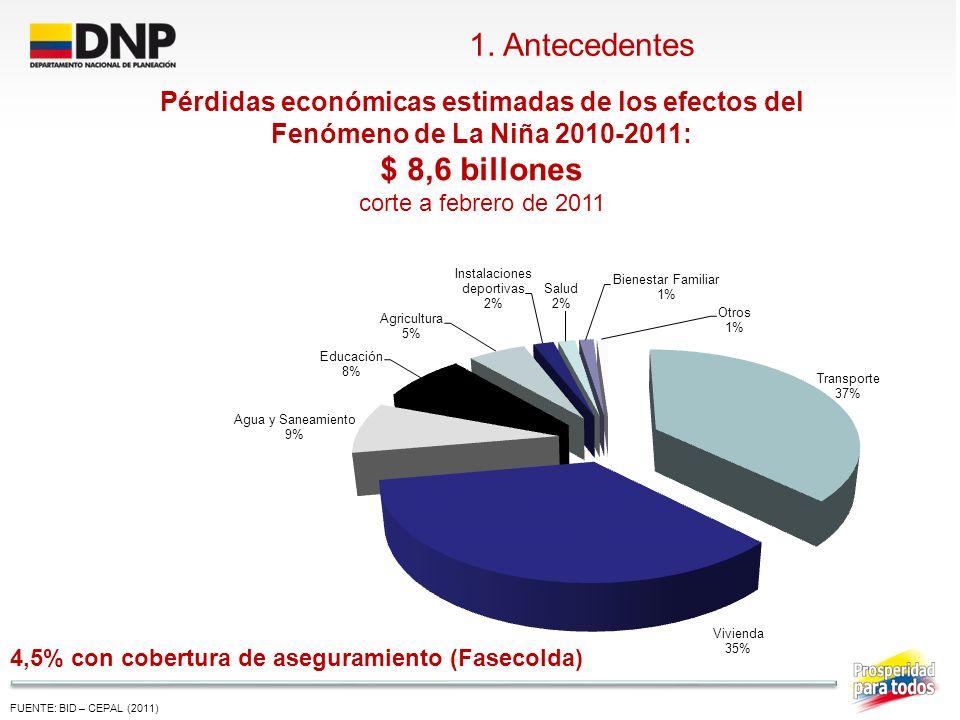 FUENTE: BID – CEPAL (2011) Pérdidas económicas estimadas de los efectos del Fenómeno de La Niña 2010-2011: $ 8,6 billones corte a febrero de 2011 1. A
