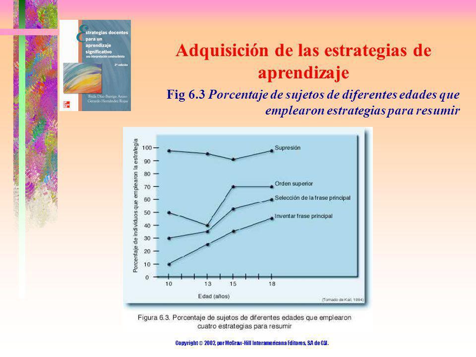 Copyright © 2002, por McGraw-Hill Interamericana Editores, S.A de C.V. Adquisición de las estrategias de aprendizaje Fig 6.3 Porcentaje de sujetos de